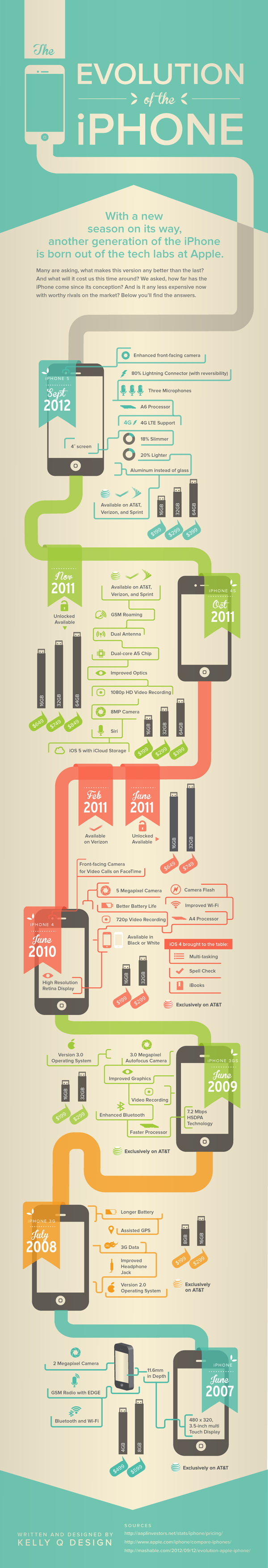 Interessante Grafik zur Entwicklung des iPhones-evolution-iphone-infographic.png