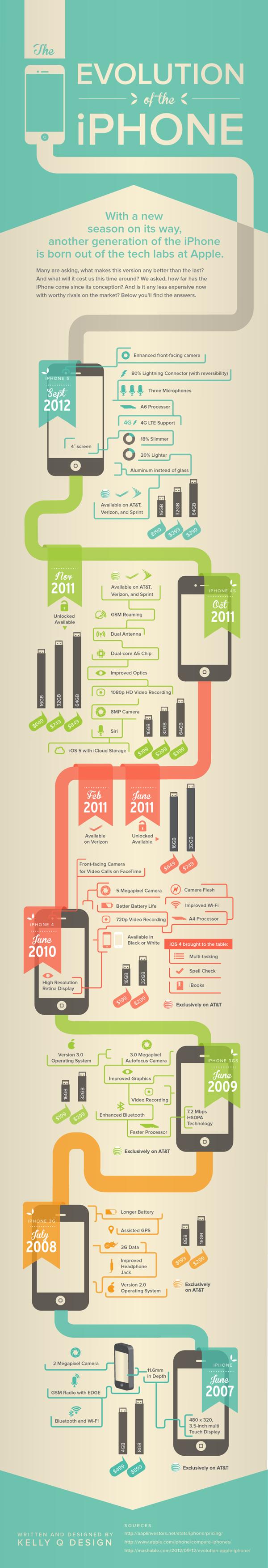 Interessante Grafik zur Entwicklung des iPhones-evolution-iphone-infographic.png