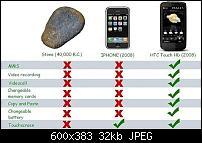 iOS 5 is da. Android hat nun Nachholbedarf-iphone-stone-htc-touch-hd.jpg