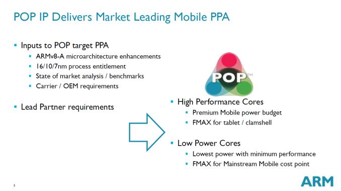 ARM stellt neuen 28nm Prozess POP vor-1_575px.png