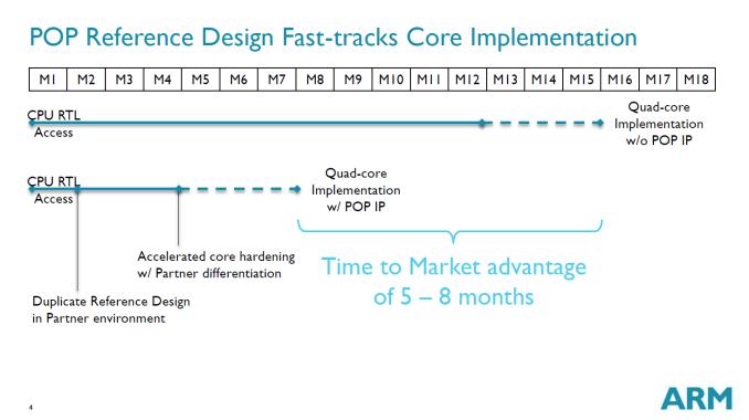 ARM stellt neuen 28nm Prozess POP vor-2_575px.png