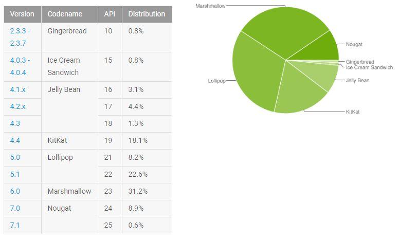 Aktuelle Plattformansicht in der Versionsteilung von Froyo bis jetzt-android_aktuelle_versionsauflistung_juni17.jpg