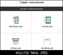 soviel verkauft Apple in einer Sekunde-apple.jpg