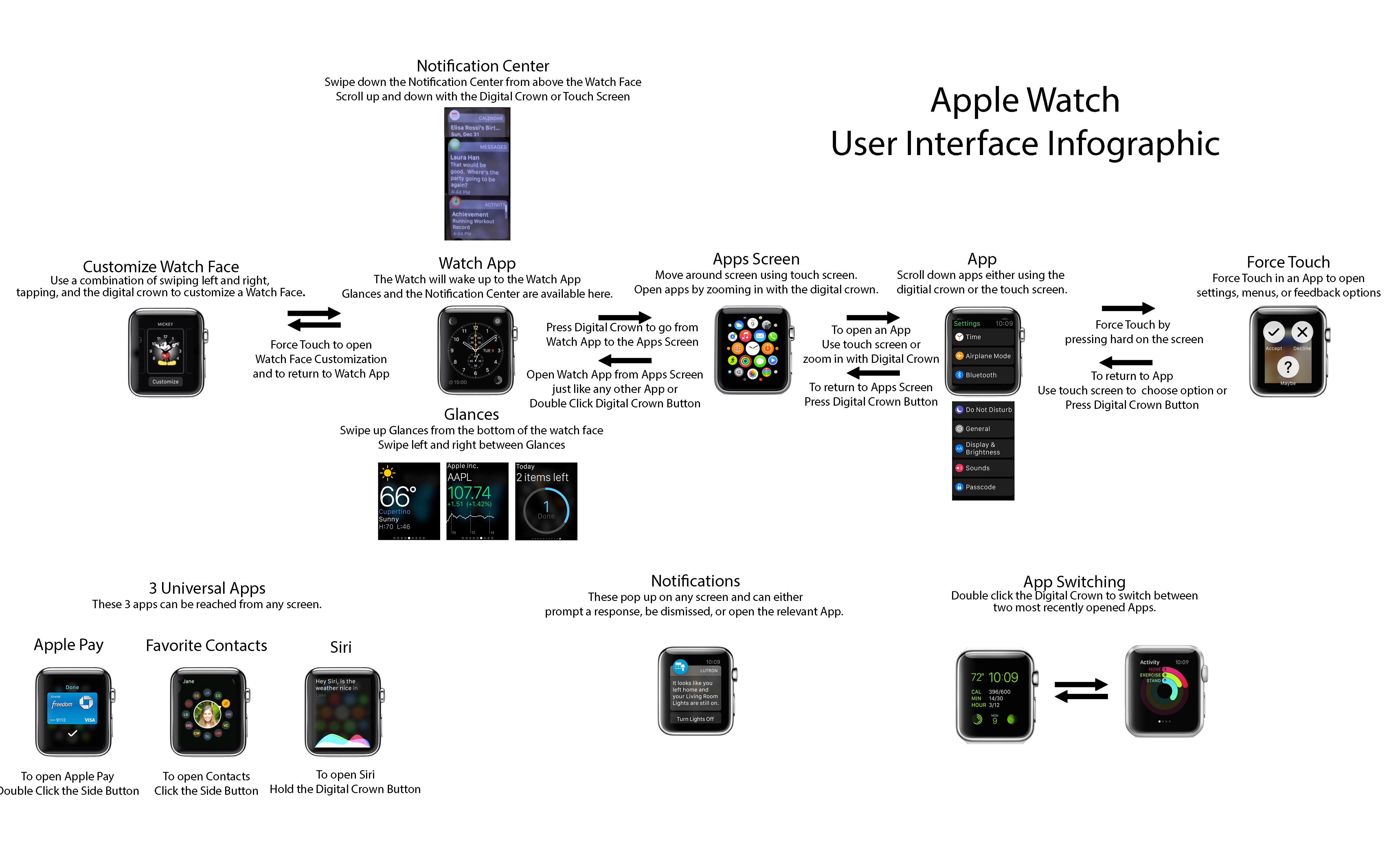 Tutorial: Wie navigiere ich mit der Apple Watch-fnnzzug.jpg