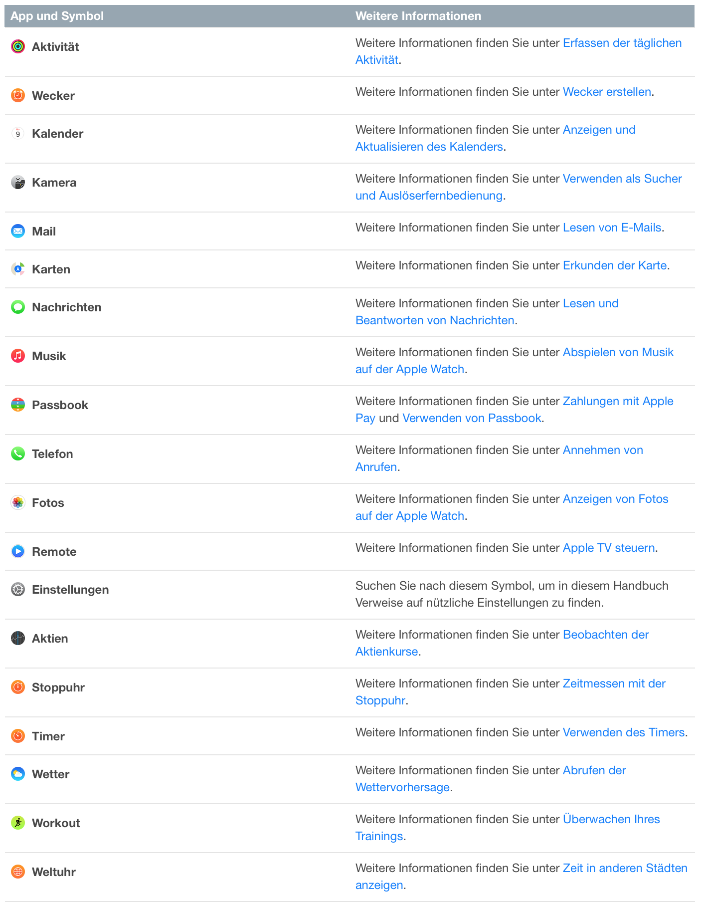 Tutorial: Die Symbole der Apps der Apple Watch-bildschirmfoto-2015-04-23-um-20.09.08.png