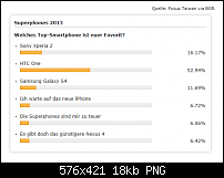 HTC One (M7) Stammtisch-htc-one-interesse.png