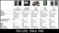 HTC Touch Pro aka HTC Raphael aka MDA Vario IV-vergleich.png
