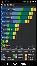 Cyanogen Mod 7.1 [RC]-antutu_02.png