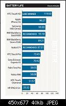 Welches Mobiltelefon hat den besten Akku?-batterie.jpg