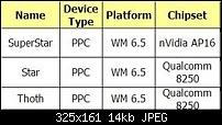 HTC Lineup 2009 - Mehr Details-htcdevicespecssmall.jpg