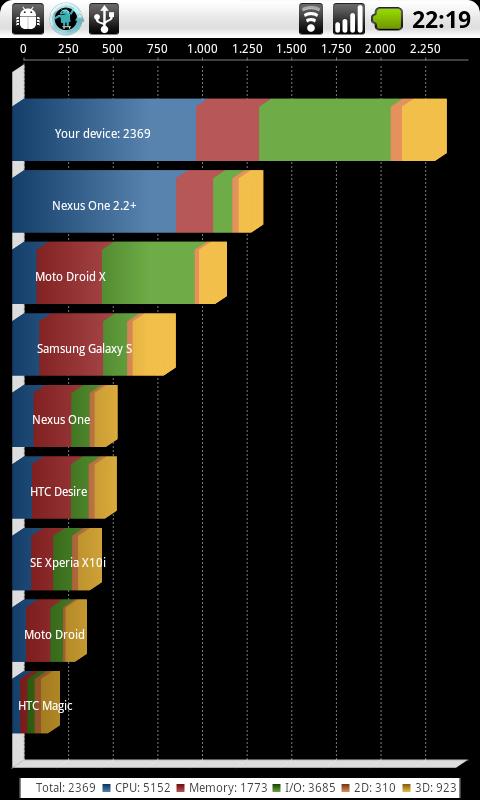 ROM] [2.2] CyanogenMod 6.1 (Die Entwicklung geht voran)-lagfix.png