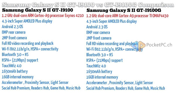 firmware for samsung galaxy s2 gt-i9100g