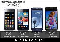 Samsung Galaxy S4 - Vorstellung am 14. März-samsung-galaxy-s4-review-s-iii-s-ii-s.jpg