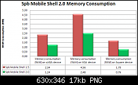 Spb Mobile Shell 2.0 - Spb Softwarehouse-ramconsumption.png