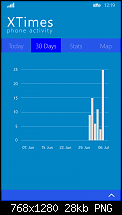[Appvorstellung] XTimes - Phone Activity-xtimes_30days.png