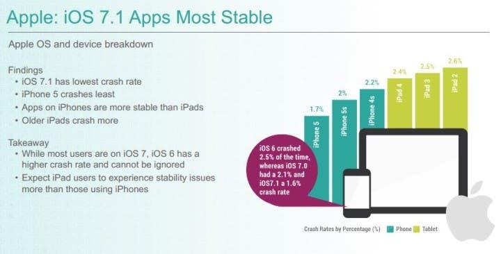 Apples iOS 7 crasht mit 1.7 Prozent Wahrscheinlichkeit