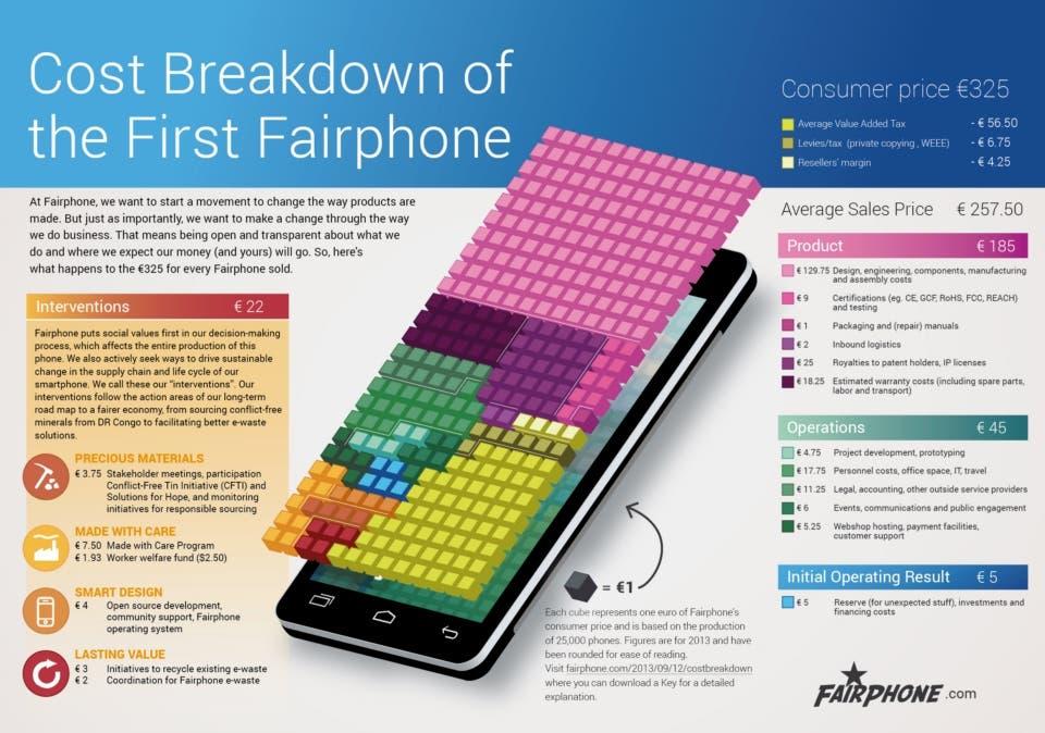 So setzen sich die Kosten für ein Fairphone zusammen