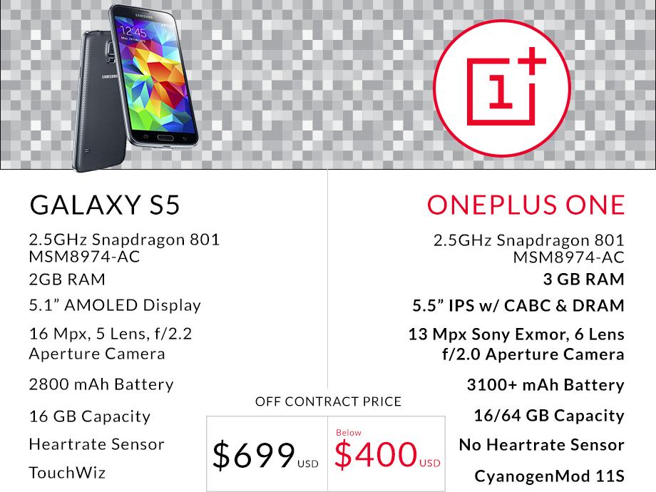 Das OnePlus One im Vergleich zum SGS 5