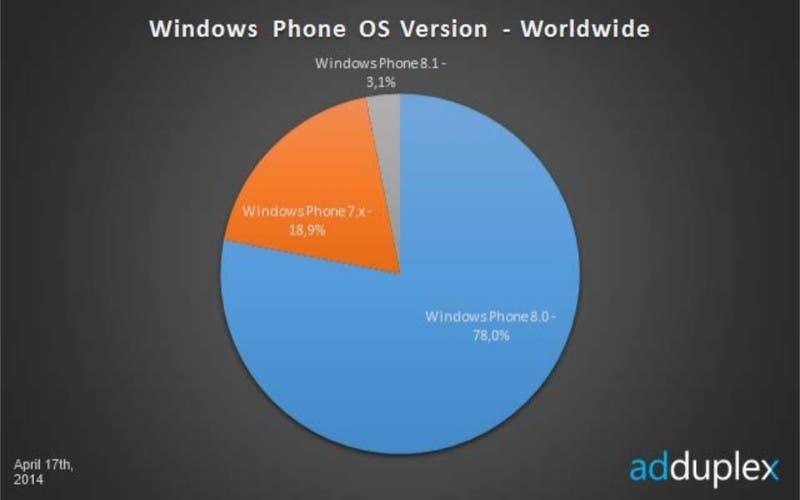 Windows Phone Verteilung