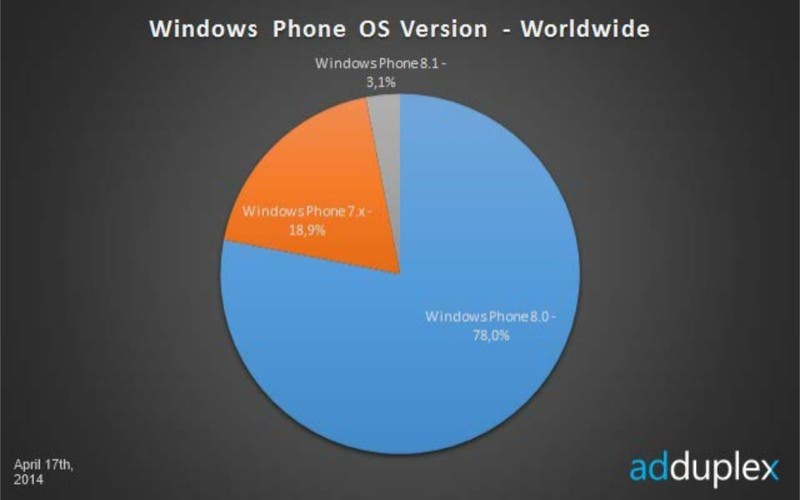 Windows Phone Verteilung