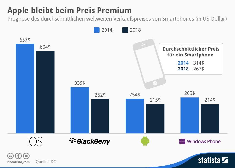 Statista infografik 2314 Prognose_Durschnittlicher Verkaufspreis von Smartphones