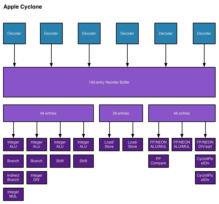 Apple A7 CPU Cyclone