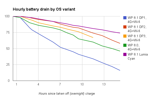 windows phone 8.1 cyan lumia battery