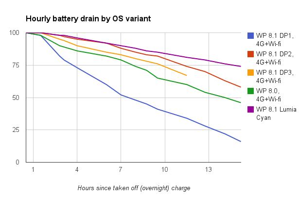 windows phone 8.1 cyan lumia battery