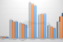 Die Android Verteilung der letzten drei Monate zeigt deutlich das rasante Wachstum der aktuellen KitKat Version