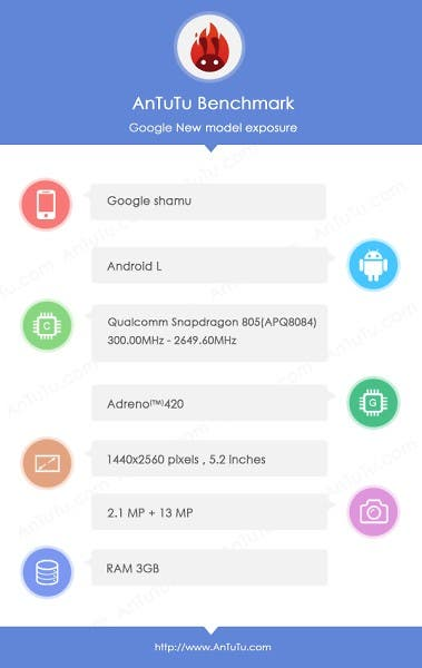Google Nexus 6 AnTuTu