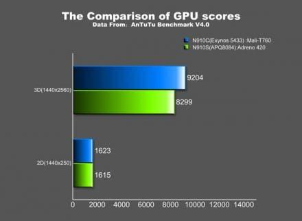 Die neue Mali-T760 GPU übertrifft sogar die Qualcomm Adreno 420 in 3D Tests