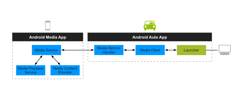 Android Auto Architektur