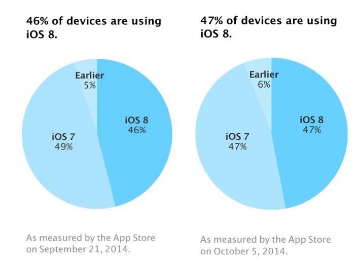 Marktanteile von iOS 8