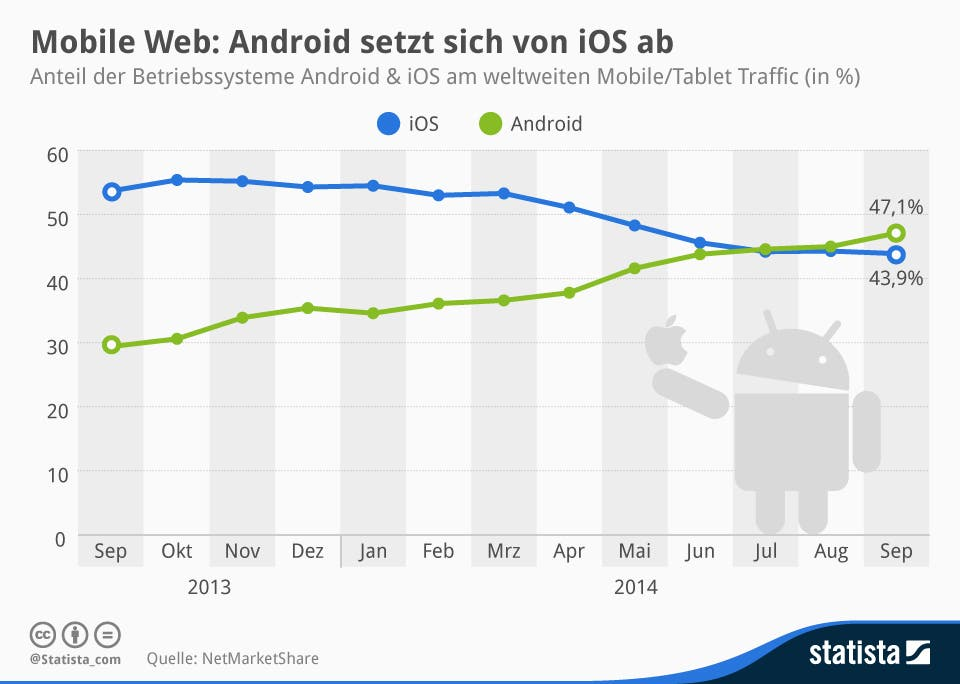 Infografik Webnutzung Android und iOS