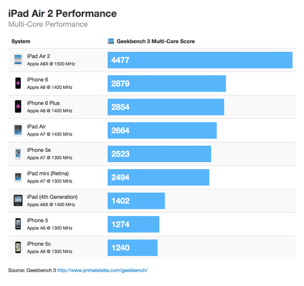 Apple iPad Air 2 Geekbench 3