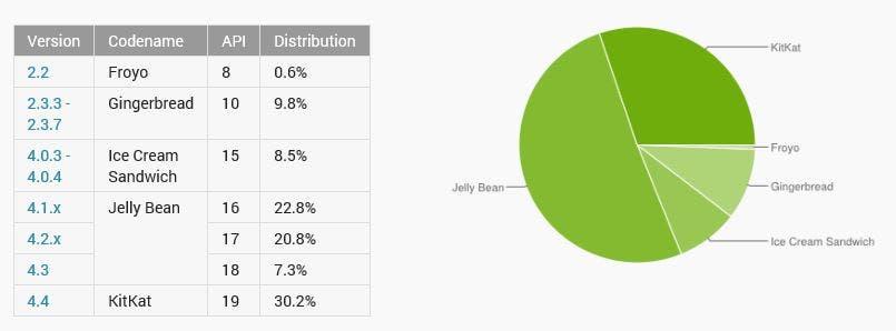 Android Verteilung November