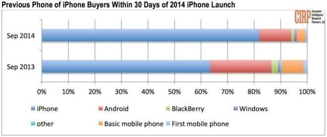 iPhone 6 Umstieg Statistik CRIP