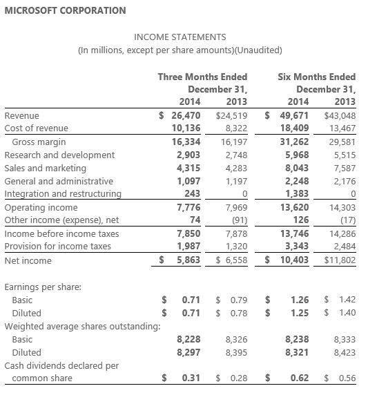 Quartalszahlen Q4 2014 Microsoft