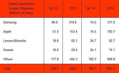 Smartphone Verkäufe