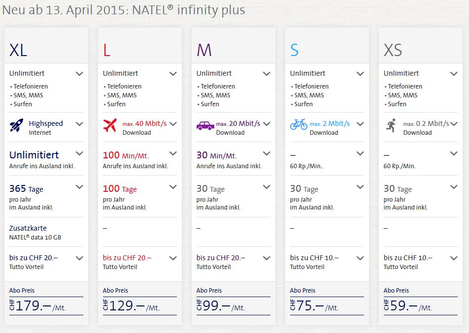 Swisscom Natel Infinity plus Tarife