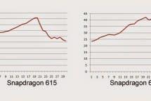 Snapdragon 615 620 Temperatur Vergleich
