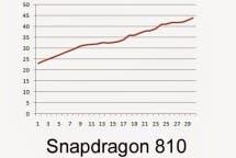 Snapdragon 810 815 801 Temperatur Vergleich