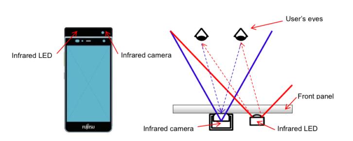 Fujitsu Prototyp MWC 2015