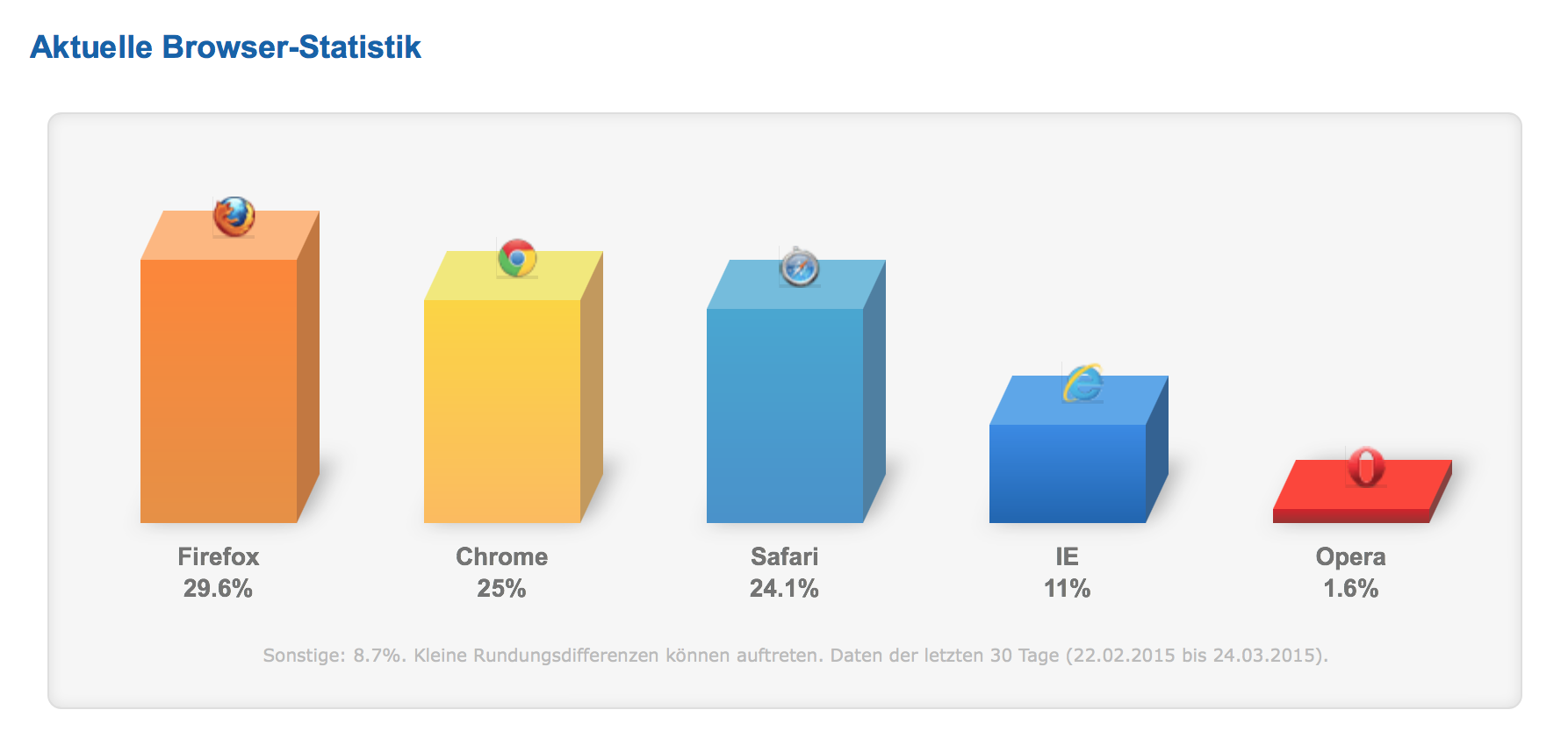 Browser Statistik 2014