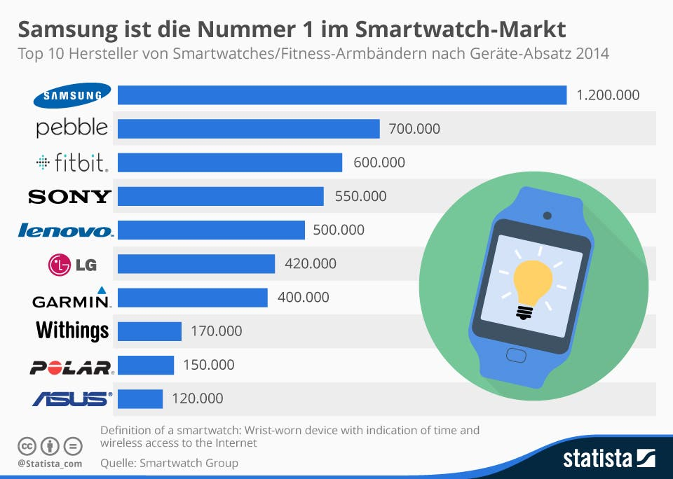 Smartwatch absatz markt weltweit
