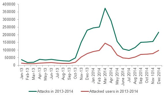 kaspersky report sicherheit android