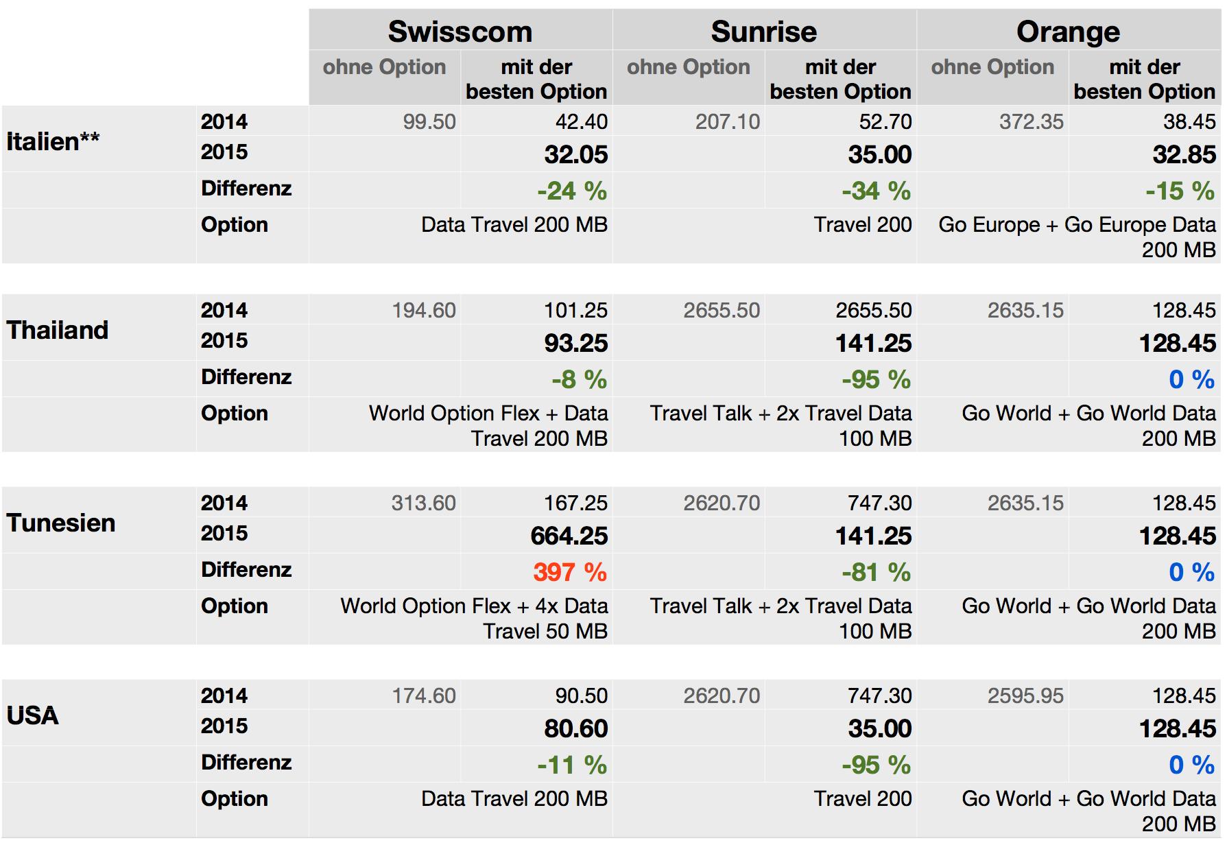 Dschungelkompass Roaming-Vergleich 2015