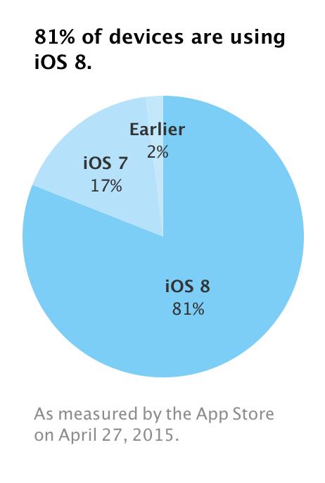 Apple iOS Device Verteilung