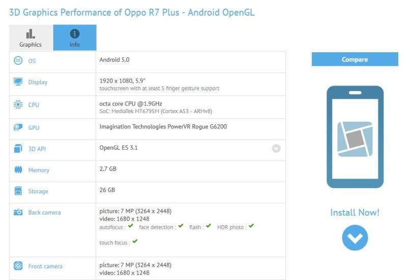 Oppo R7 Plus Technische Details