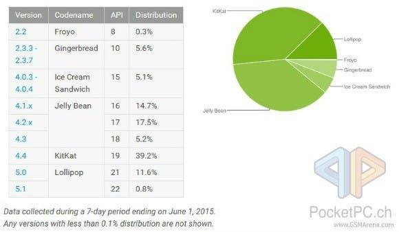 Android Version Verteilung